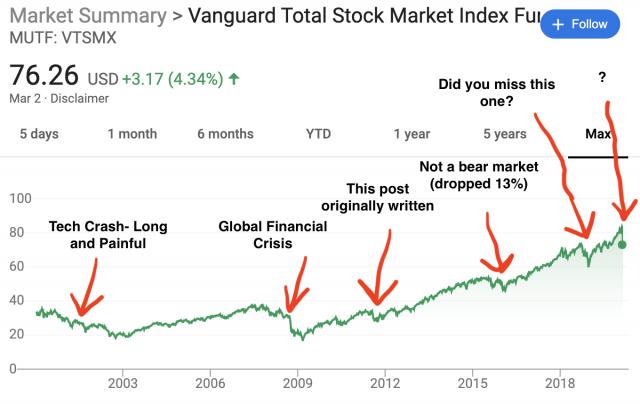History of Recent Bear Markets