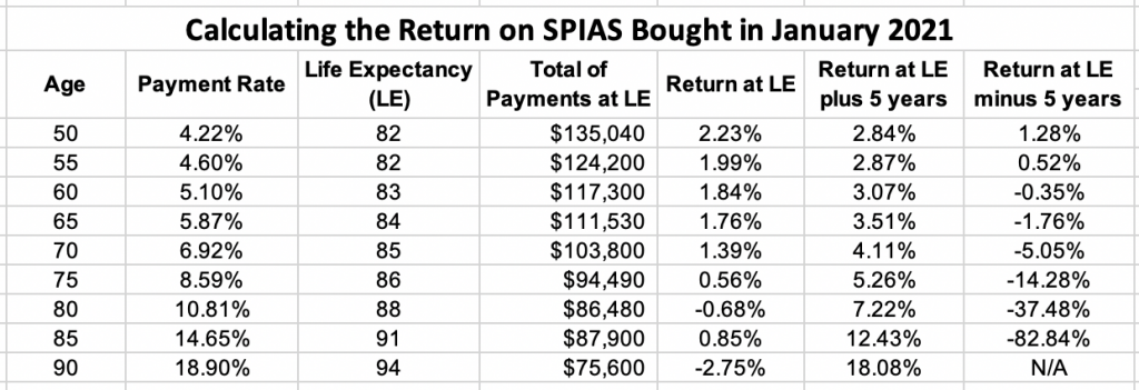 SPIA Yields and Returns Chart