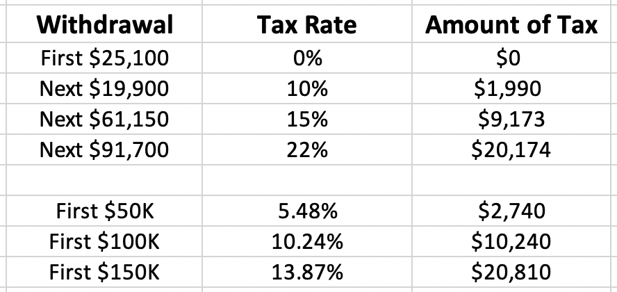 traditional 401k taxes