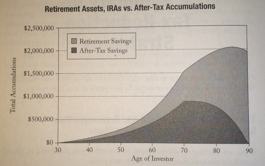 After tax vs retirement accounts