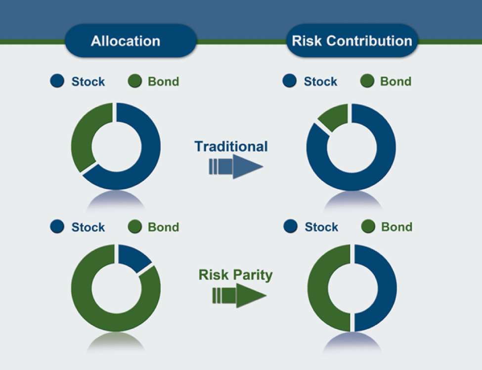 risk parity The s&p risk parity indices seek to measure the performance of a multi-asset  strategy that allocates risk equally among equity, fixed income,.