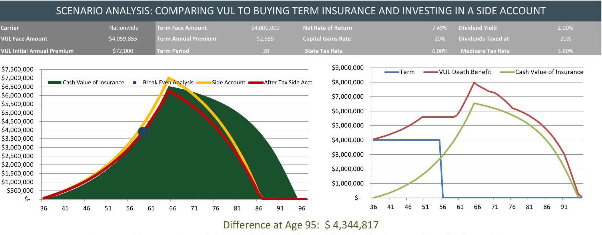 Tiaa Cref Life Insurance Quote Variable Universal Life Insurance As A Retirement Account  The