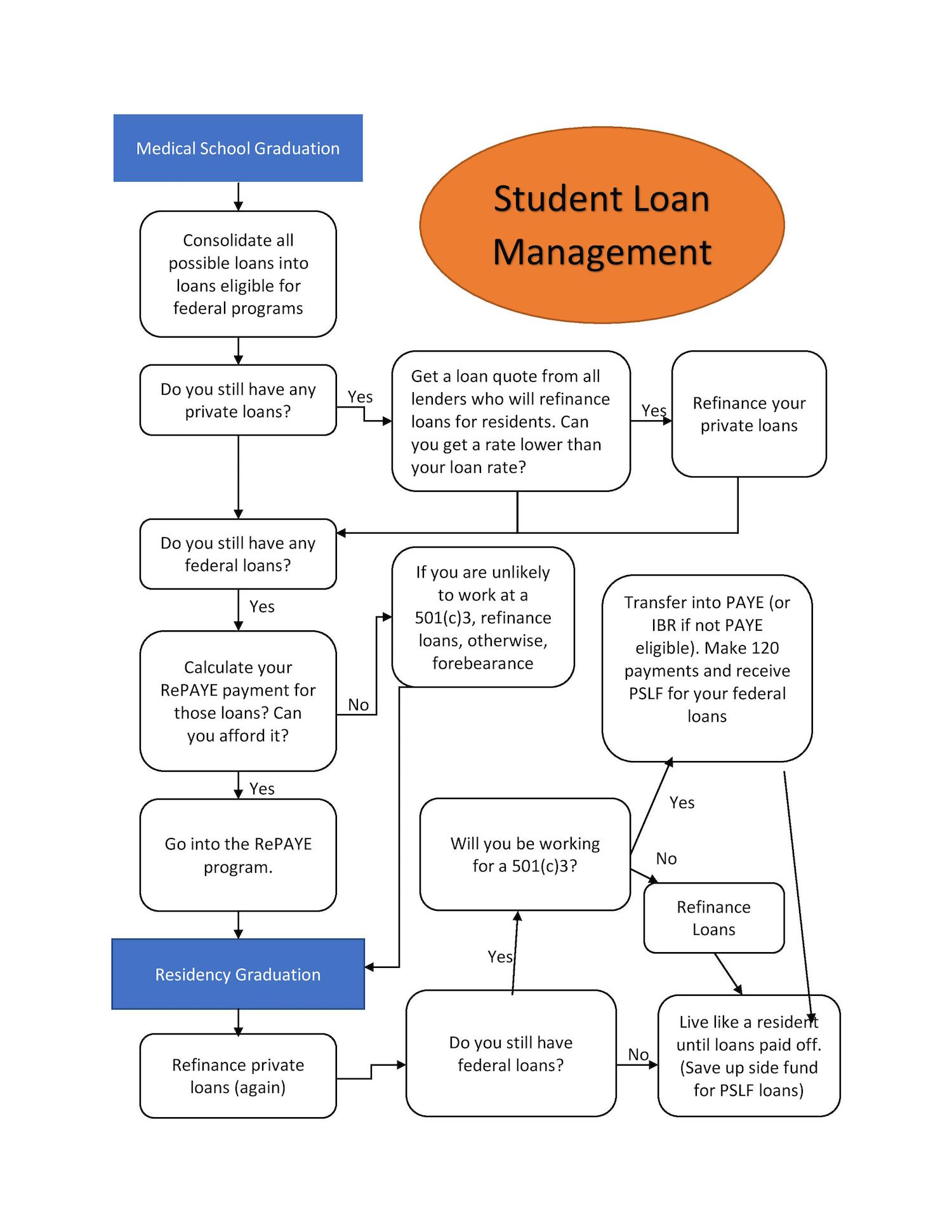 Federal student loans consolidating again