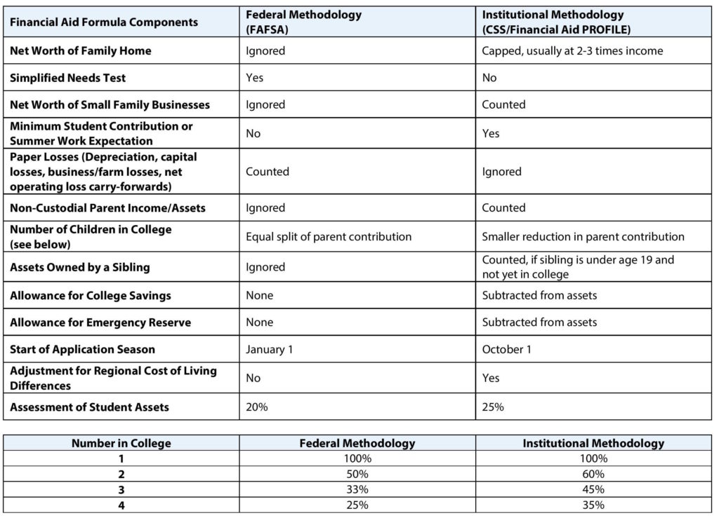 fafsa-vs-css-profile-tip-sheet-page-001