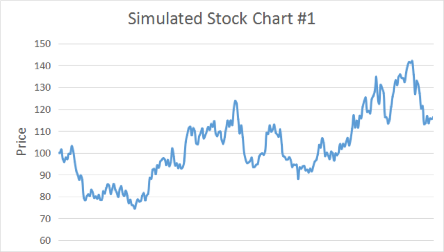 Simulated Stock Chart