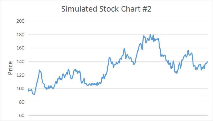 Simulated Stock Chart 2
