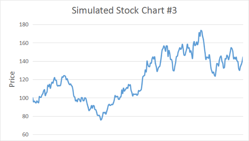 Simulated Stock Chart # 3
