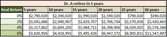 Retiring in 5 Years