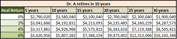 Retiring in 10 Years