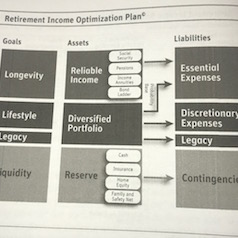 retirement income optimization plan