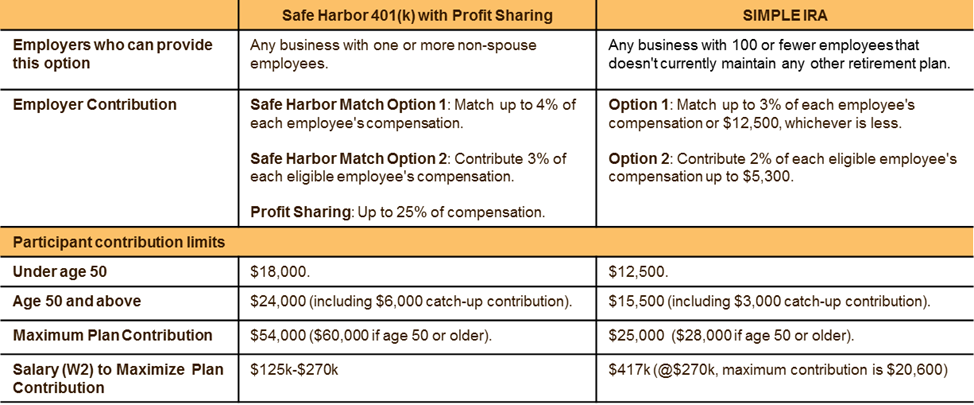 Safe Harbor 401(k) vs SIMPLE IRA