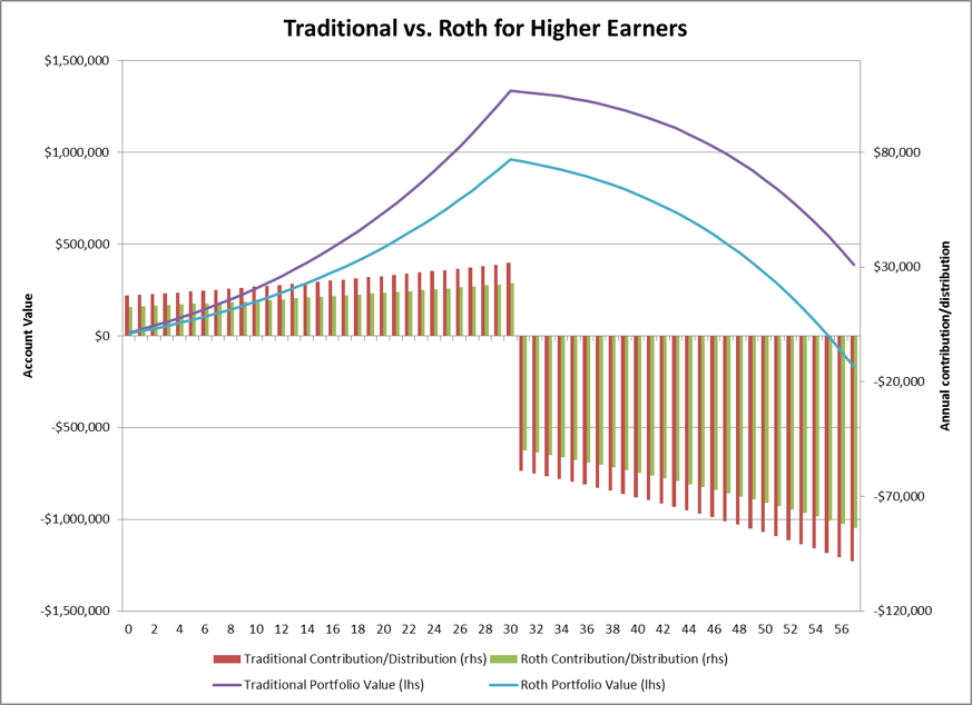 Roth versus Traditional 401k