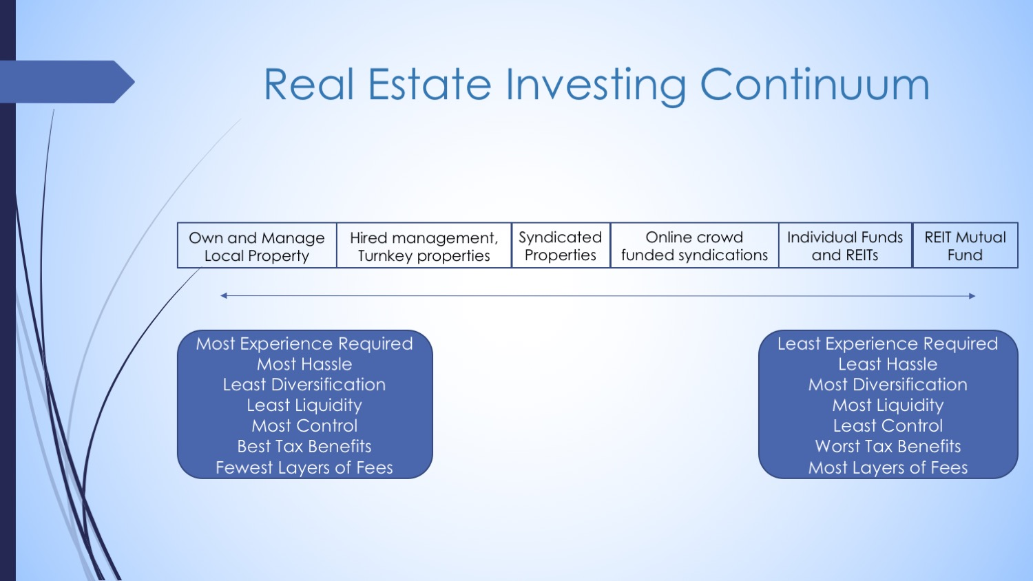 How We Invest In Real Estate The White Coat Investor Investing