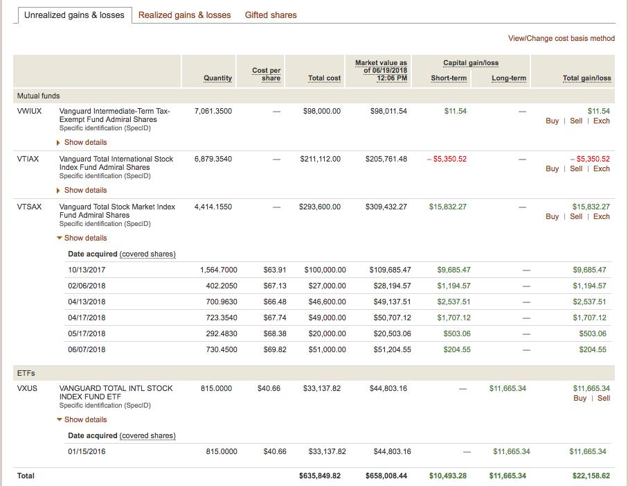 Tax Loss Harvesting At Vanguard A Primer The White Coat Investor