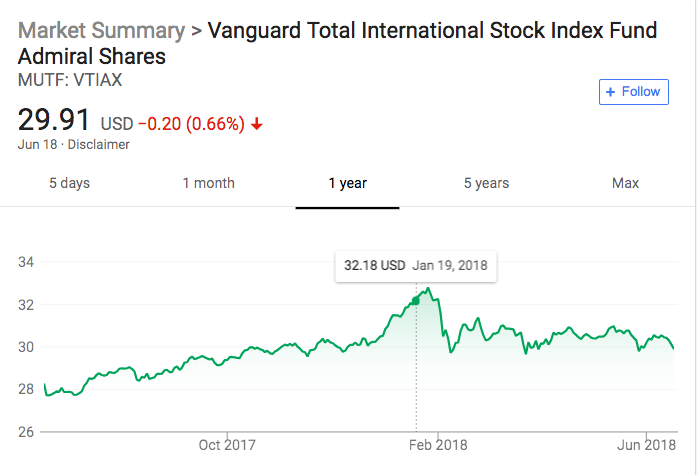 Tax Loss Harvesting at Vanguard - A Primer - The White Coat