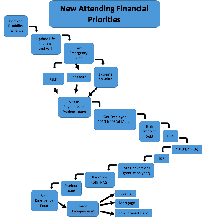Financial Waterfalls for New Residents and Attendings - The