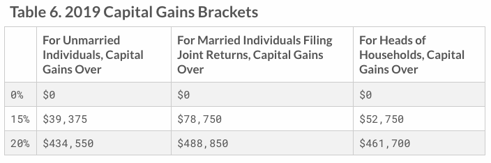 Long Term Capital Gains Taxes