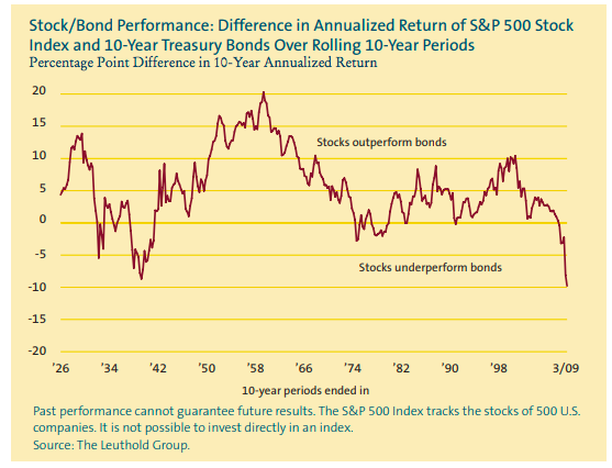 stock vs bond returns