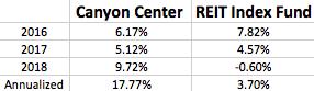 Canyon Center vs REIT Index Fund