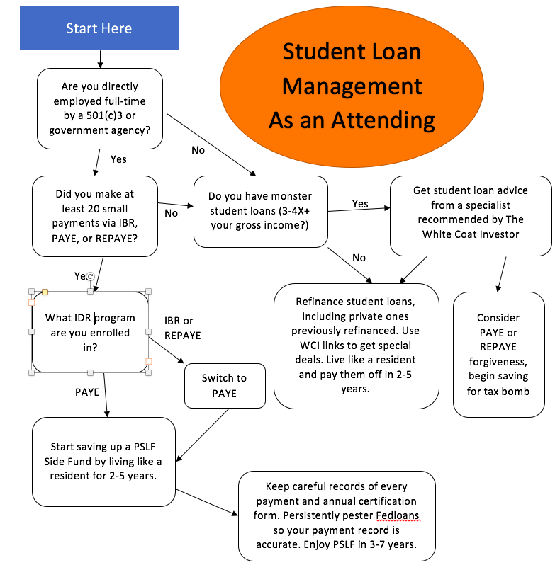 What to do with your student loans as an attending