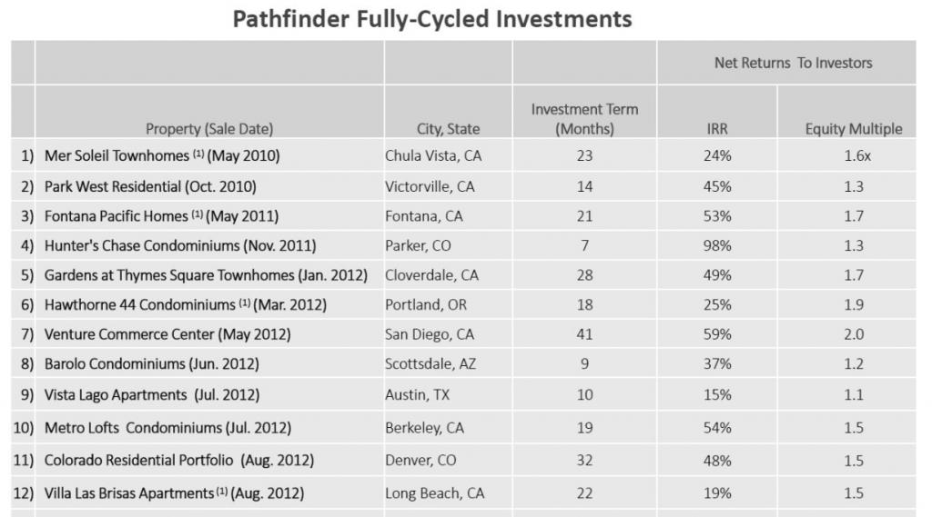 Pathfinder Access Fund