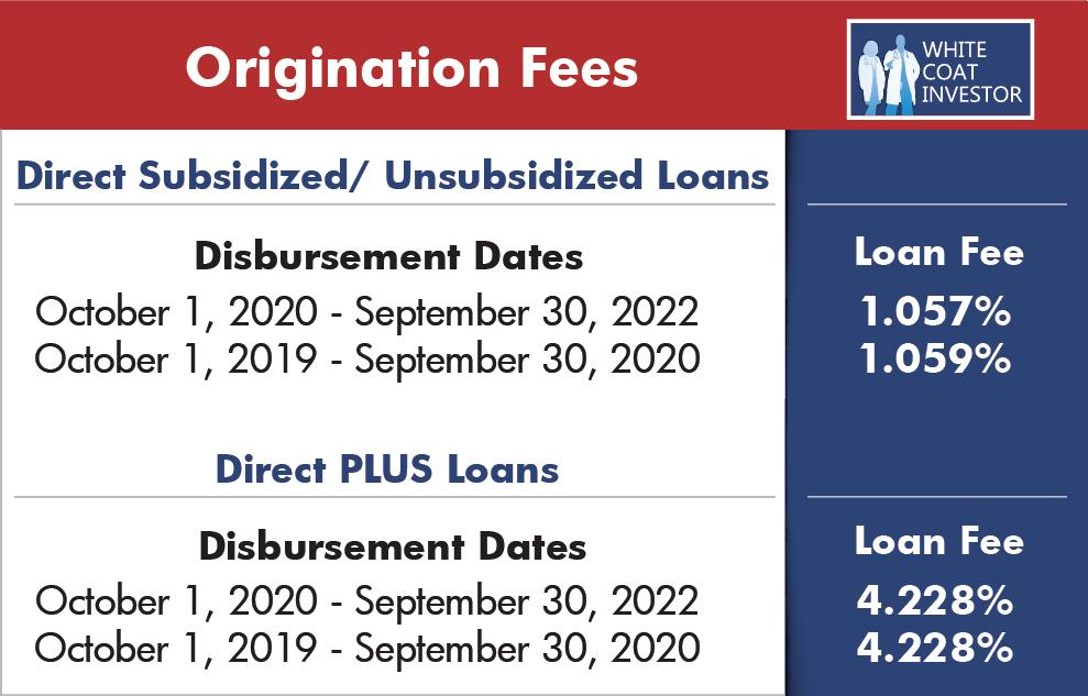 subsidized unsubsidized origination fees