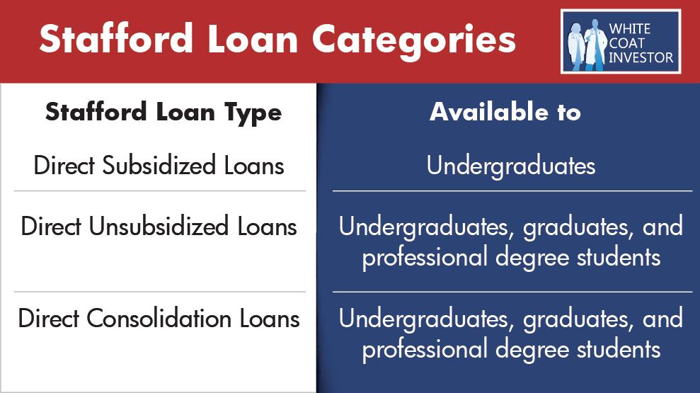 stafford loan categories