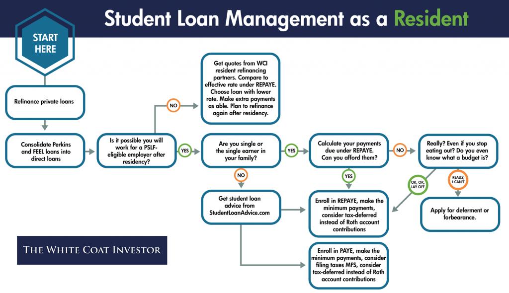 student loan management chart resident