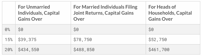 2019 Long Term Capital Gains Tax Brackets