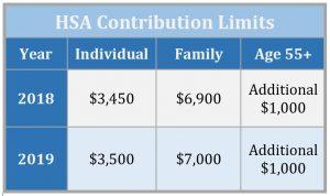 hsa contribution limits 2018 2019