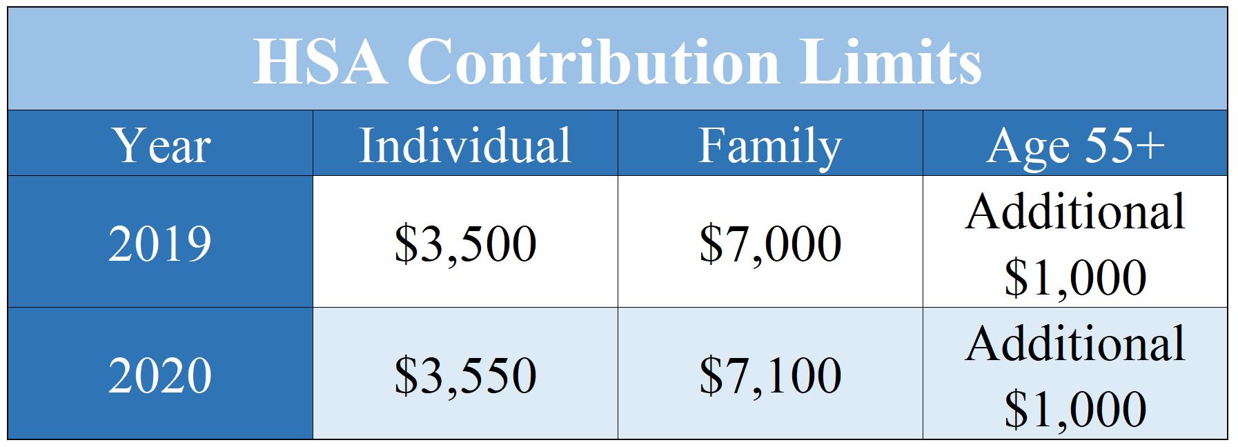 HSA contribution limits 2020