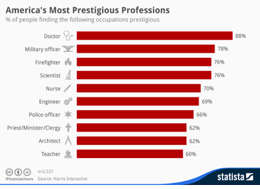 respected professions