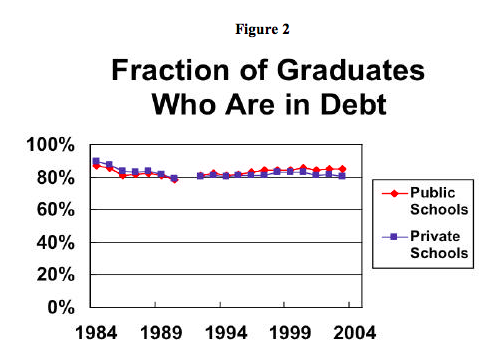 Average Medical School Debt - The White Coat Investor