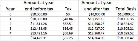 Vanguard Fund vs VA