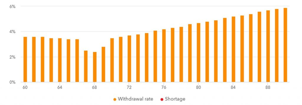 4% safe withdrawal rate