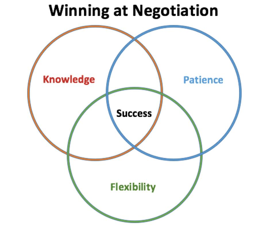 Image result for negotiation tips