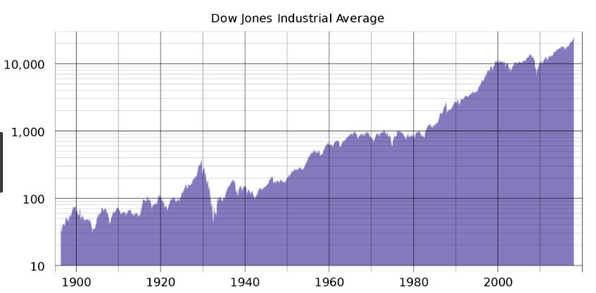 History of Dow Jones