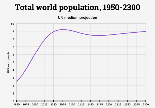World population in 2300