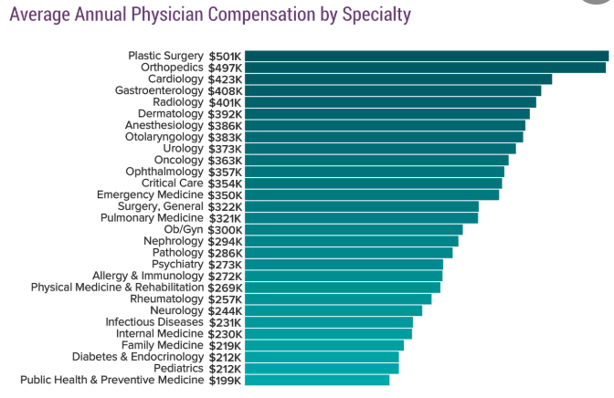 Physician Incomes