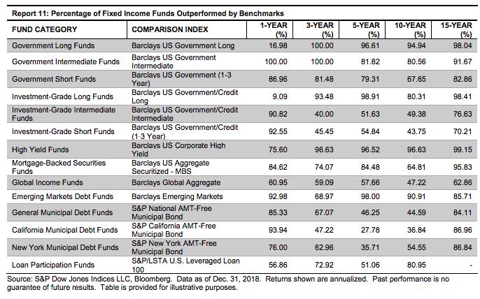 Index funds vs bond funds