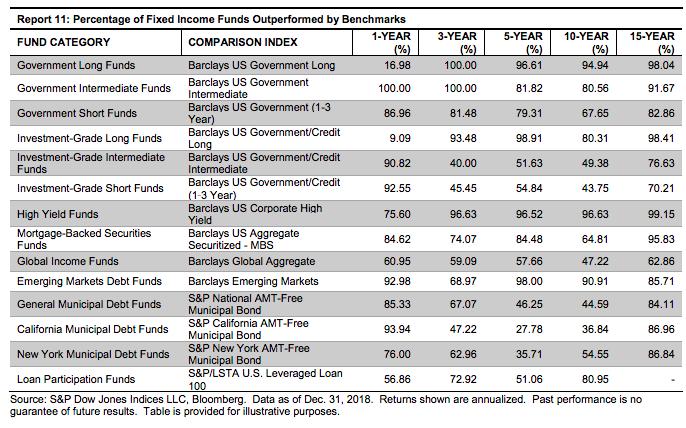Index funds vs bond funds