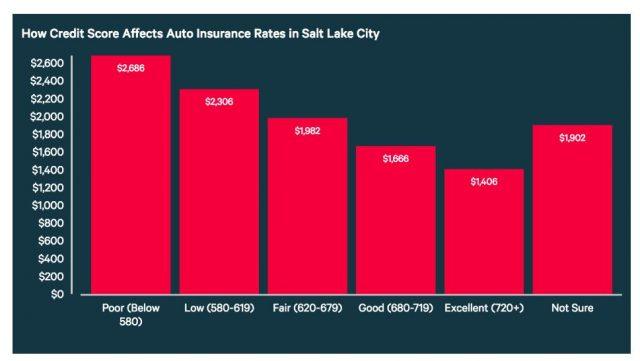 insurance score auto rate