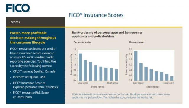 FICO insurance score