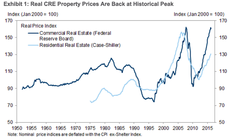 real estate prices loss