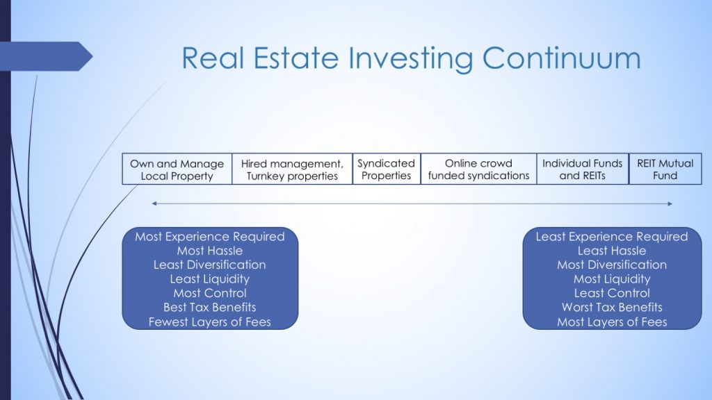 The Real Estate Spectrum