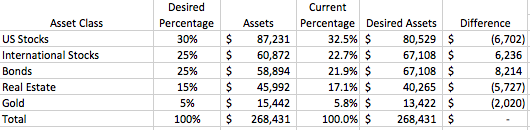 basic portfolio rebalancing spreadsheet