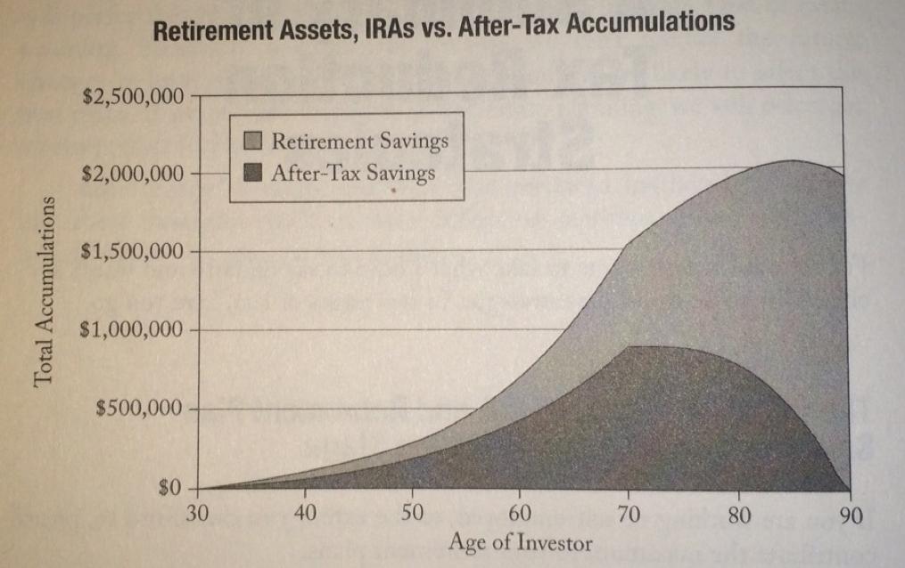retirement account vs taxable