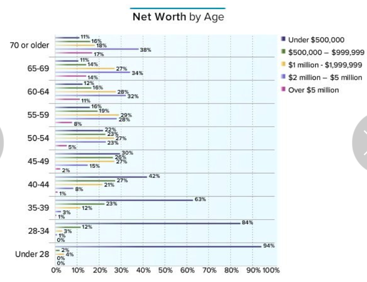 2016 Physician Net Worth