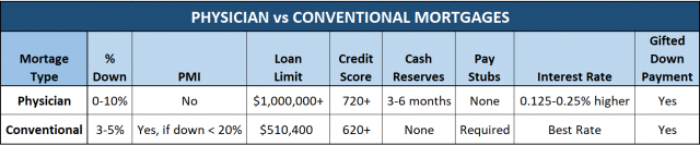 physician mortgage vs conventionsl