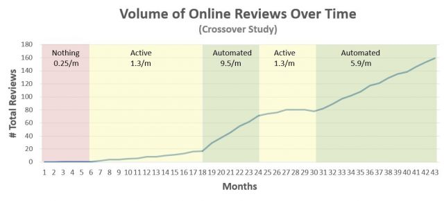 online review volume